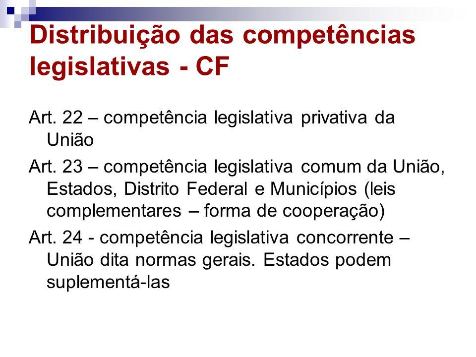 Distribuição das competências legislativas - CF Art. 22 – competência legislativa privativa da União Art. 23 – competência legislativa comum da União,