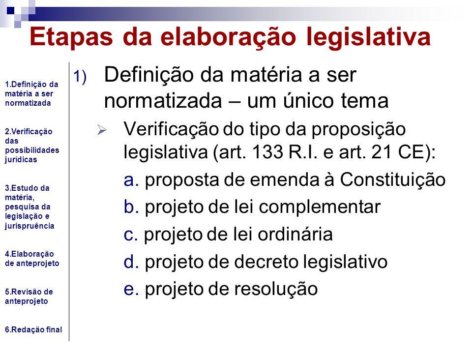 Etapas da elaboração legislativa 1) Definição da matéria a ser normatizada – um único tema Verificação do tipo da proposição legislativa (art. 133 R.I