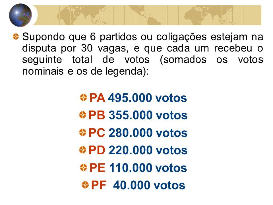 Supondo que 6 partidos ou coligações estejam na disputa por 30 vagas, e que cada um recebeu o seguinte total de votos (somados os votos nominais e os de legenda): PA 495.000 votos PB 355.000 votos PC 280.000 votos PD 220.000 votos PE 110.000 votos PF 40.000 votos