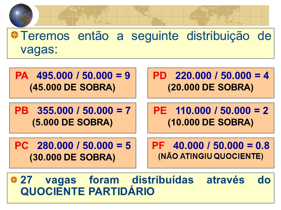 Teremos então a seguinte distribuição de vagas: PA 495.000 / 50.000 = 9 (45.000 DE SOBRA) PB 355.000 / 50.000 = 7 (5.000 DE SOBRA) PC 280.000 / 50.000 = 5 (30.000 DE SOBRA) PD 220.000 / 50.000 = 4 (20.000 DE SOBRA) PE 110.000 / 50.000 = 2 (10.000 DE SOBRA) PF 40.000 / 50.000 = 0.8 (NÃO ATINGIU QUOCIENTE) 27 vagas foram distribuídas através do QUOCIENTE PARTIDÁRIO
