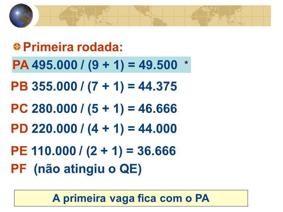 * Primeira rodada: PA 495.000 / (9 + 1) = 49.500 A primeira vaga fica com o PA PB 355.000 / (7 + 1) = 44.375 PC 280.000 / (5 + 1) = 46.666 PD 220.000 / (4 + 1) = 44.000 PE 110.000 / (2 + 1) = 36.666 PF (não atingiu o QE)