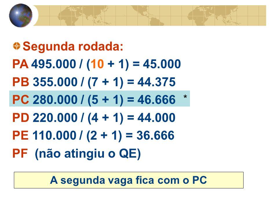 * Segunda rodada: PA 495.000 / (10 + 1) = 45.000 PB 355.000 / (7 + 1) = 44.375 PC 280.000 / (5 + 1) = 46.666 PD 220.000 / (4 + 1) = 44.000 PE 110.000 / (2 + 1) = 36.666 PF (não atingiu o QE) A segunda vaga fica com o PC