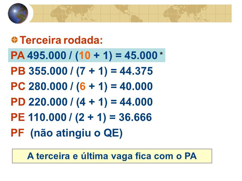 * Terceira rodada: PA 495.000 / (10 + 1) = 45.000 PB 355.000 / (7 + 1) = 44.375 PC 280.000 / (6 + 1) = 40.000 PD 220.000 / (4 + 1) = 44.000 PE 110.000 / (2 + 1) = 36.666 PF (não atingiu o QE) A terceira e última vaga fica com o PA
