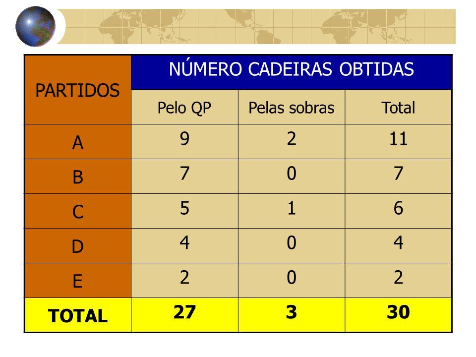 PARTIDOS NÚMERO CADEIRAS OBTIDAS Pelo QPPelas sobrasTotal A 9211 B 707 C 516 D 404 E 202 TOTAL 27330