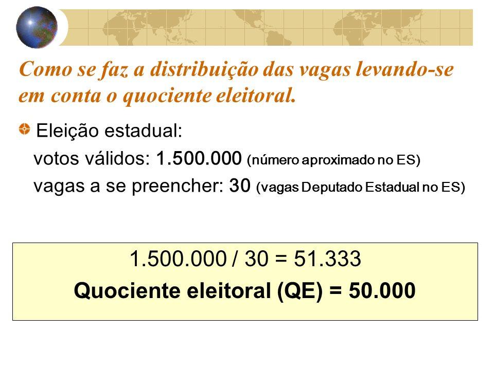 Como se faz a distribuição das vagas levando-se em conta o quociente eleitoral.
