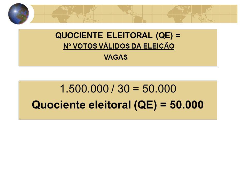 QUOCIENTE ELEITORAL (QE) = Nº VOTOS VÁLIDOS DA ELEIÇÃO VAGAS 1.500.000 / 30 = 50.000 Quociente eleitoral (QE) = 50.000