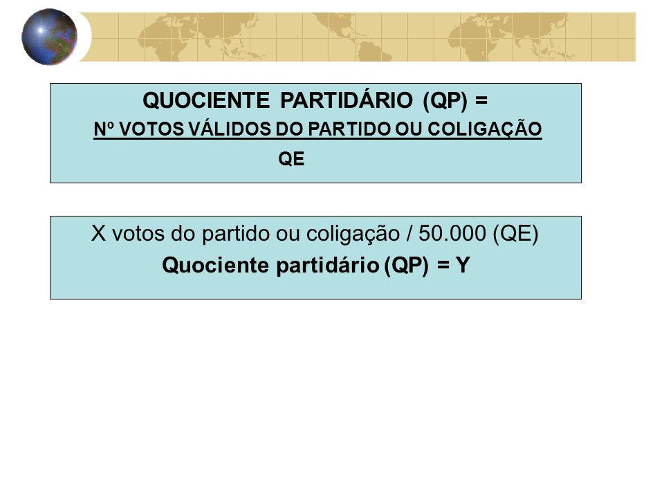 QUOCIENTE PARTIDÁRIO (QP) = Nº VOTOS VÁLIDOS DO PARTIDO OU COLIGAÇÃO QE X votos do partido ou coligação / 50.000 (QE) Quociente partidário (QP) = Y