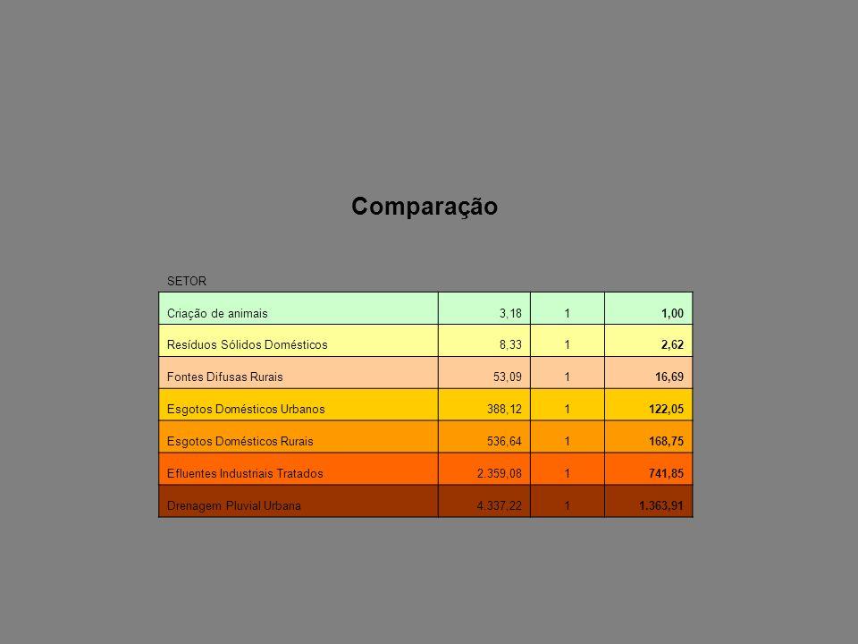 Comparação SETOR Criação de animais3,1811,00 Resíduos Sólidos Domésticos8,3312,62 Fontes Difusas Rurais53,09116,69 Esgotos Domésticos Urbanos388,12112