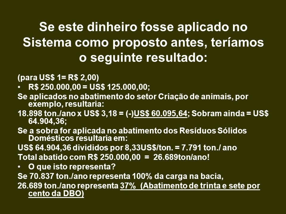 Se este dinheiro fosse aplicado no Sistema como proposto antes, teríamos o seguinte resultado: (para US$ 1= R$ 2,00) R$ 250.000,00 = US$ 125.000,00; S