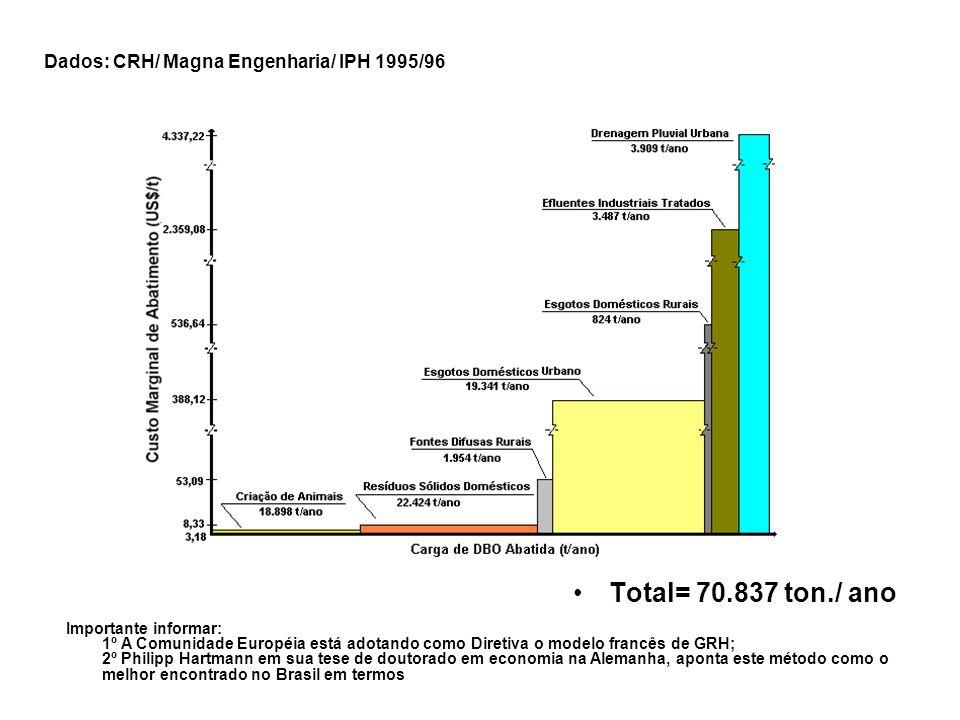 Total= 70.837 ton./ ano Importante informar: 1º A Comunidade Européia está adotando como Diretiva o modelo francês de GRH; 2º Philipp Hartmann em sua