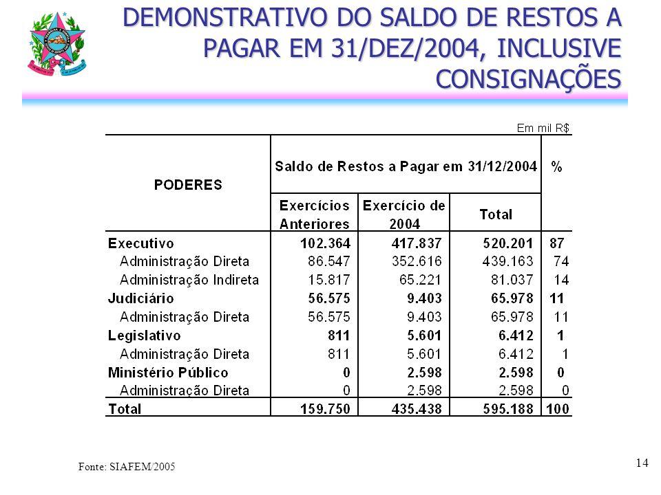14 DEMONSTRATIVO DO SALDO DE RESTOS A PAGAR EM 31/DEZ/2004, INCLUSIVE CONSIGNAÇÕES Fonte: SIAFEM/2005
