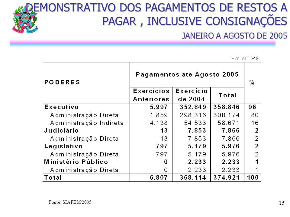 15 DEMONSTRATIVO DOS PAGAMENTOS DE RESTOS A PAGAR, INCLUSIVE CONSIGNAÇÕES JANEIRO A AGOSTO DE 2005 Fonte: SIAFEM/2005