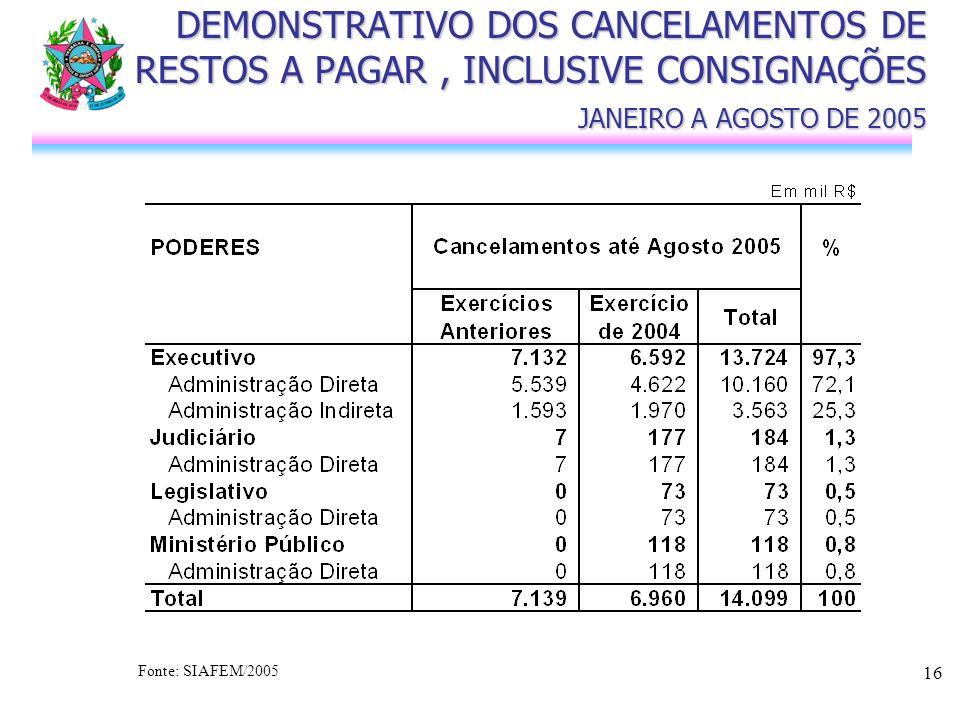 16 DEMONSTRATIVO DOS CANCELAMENTOS DE RESTOS A PAGAR, INCLUSIVE CONSIGNAÇÕES JANEIRO A AGOSTO DE 2005 Fonte: SIAFEM/2005
