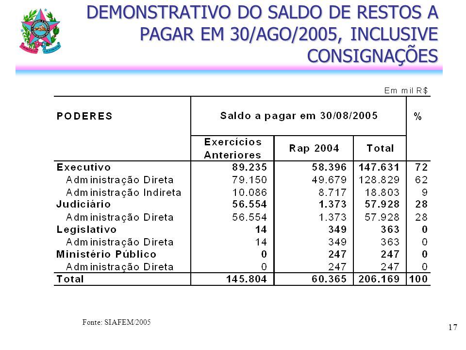 17 DEMONSTRATIVO DO SALDO DE RESTOS A PAGAR EM 30/AGO/2005, INCLUSIVE CONSIGNAÇÕES Fonte: SIAFEM/2005