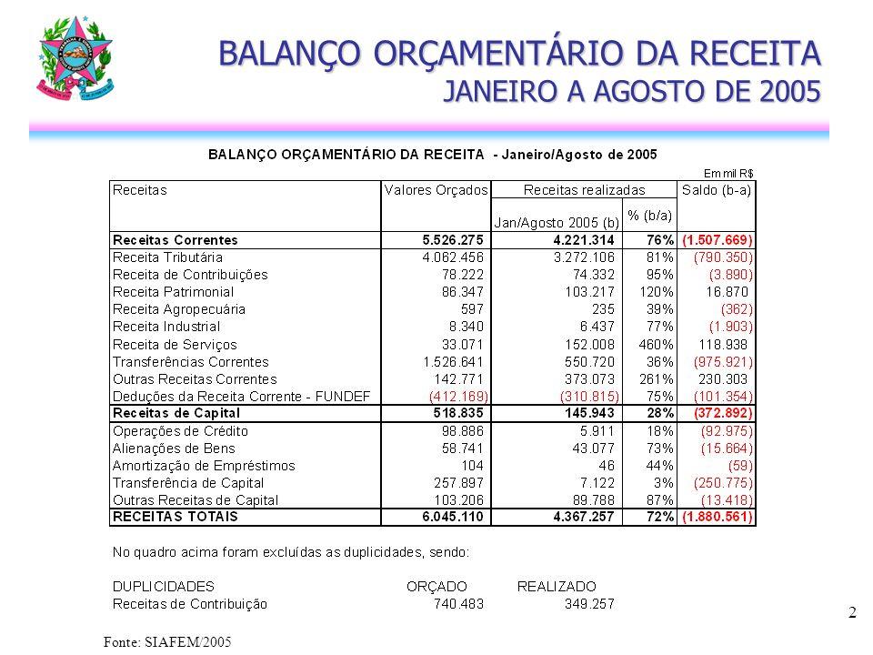 3 DEMONSTRATIVO DA RECEITA TRIBUTÁRIA JANEIRO A AGOSTO DE 2005 Fonte: SIAFEM/2005
