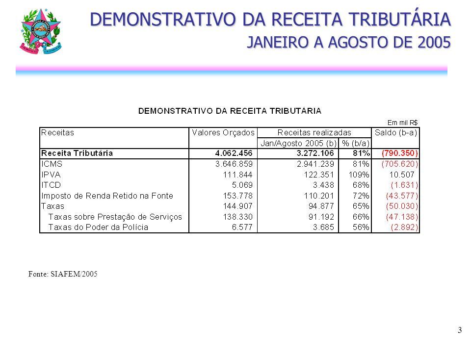 4 DEMONSTRATIVO DAS TRANSF. CORRENTES JANEIRO A AGOSTO DE 2005 Fonte: SIAFEM/2005