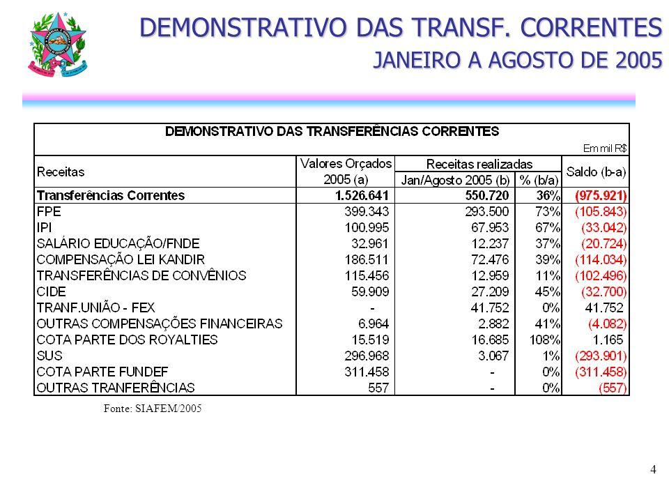 5 DEMONSTRATIVO DAS RECEITAS DE CAPITAL JANEIRO A AGOSTO DE 2005 Fonte: SIAFEM/2005