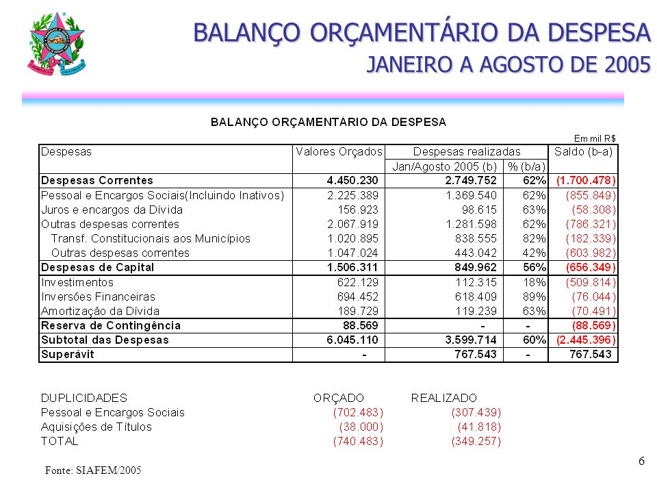 6 BALANÇO ORÇAMENTÁRIO DA DESPESA JANEIRO A AGOSTO DE 2005 Fonte: SIAFEM/2005