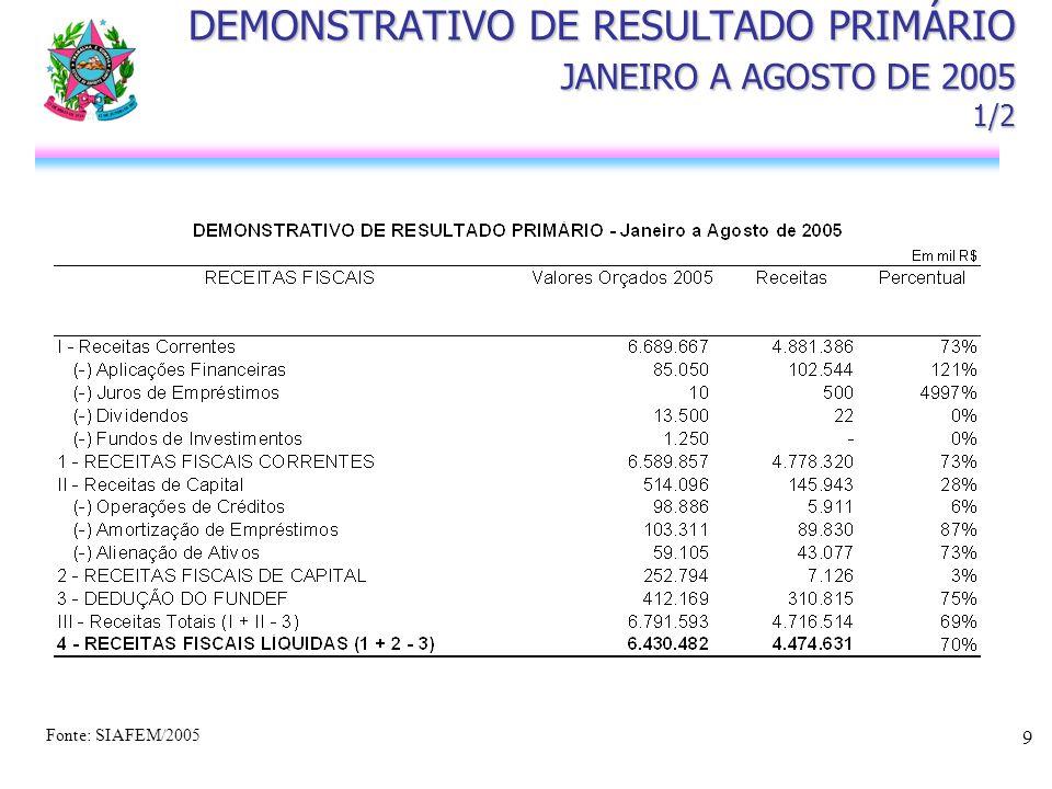 9 DEMONSTRATIVO DE RESULTADO PRIMÁRIO JANEIRO A AGOSTO DE 2005 1/2 Fonte: SIAFEM/2005