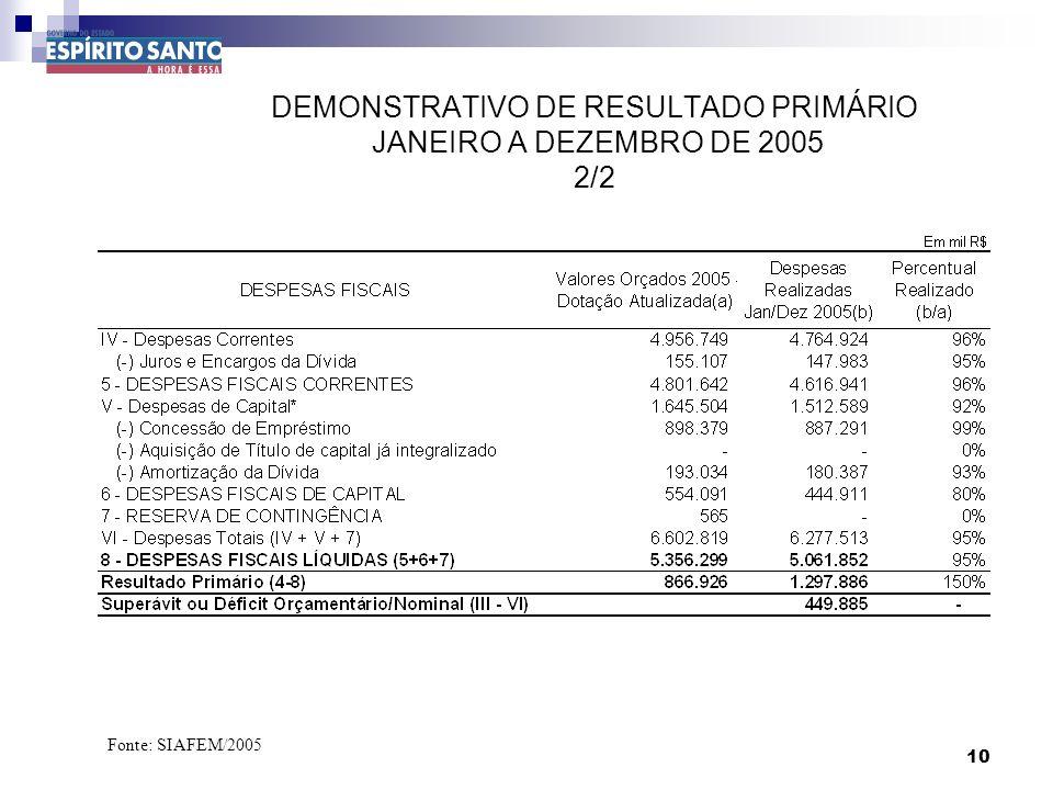 10 DEMONSTRATIVO DE RESULTADO PRIMÁRIO JANEIRO A DEZEMBRO DE 2005 2/2 Fonte: SIAFEM/2005