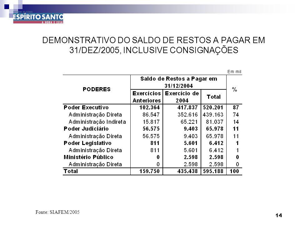 14 DEMONSTRATIVO DO SALDO DE RESTOS A PAGAR EM 31/DEZ/2005, INCLUSIVE CONSIGNAÇÕES Fonte: SIAFEM/2005