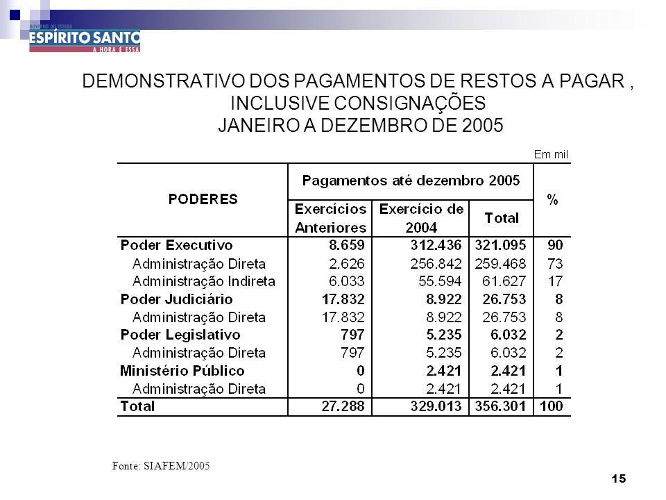 15 DEMONSTRATIVO DOS PAGAMENTOS DE RESTOS A PAGAR, INCLUSIVE CONSIGNAÇÕES JANEIRO A DEZEMBRO DE 2005 Fonte: SIAFEM/2005