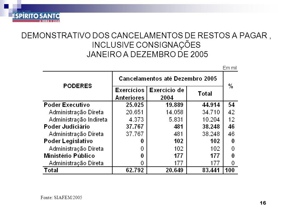 16 DEMONSTRATIVO DOS CANCELAMENTOS DE RESTOS A PAGAR, INCLUSIVE CONSIGNAÇÕES JANEIRO A DEZEMBRO DE 2005 Fonte: SIAFEM/2005