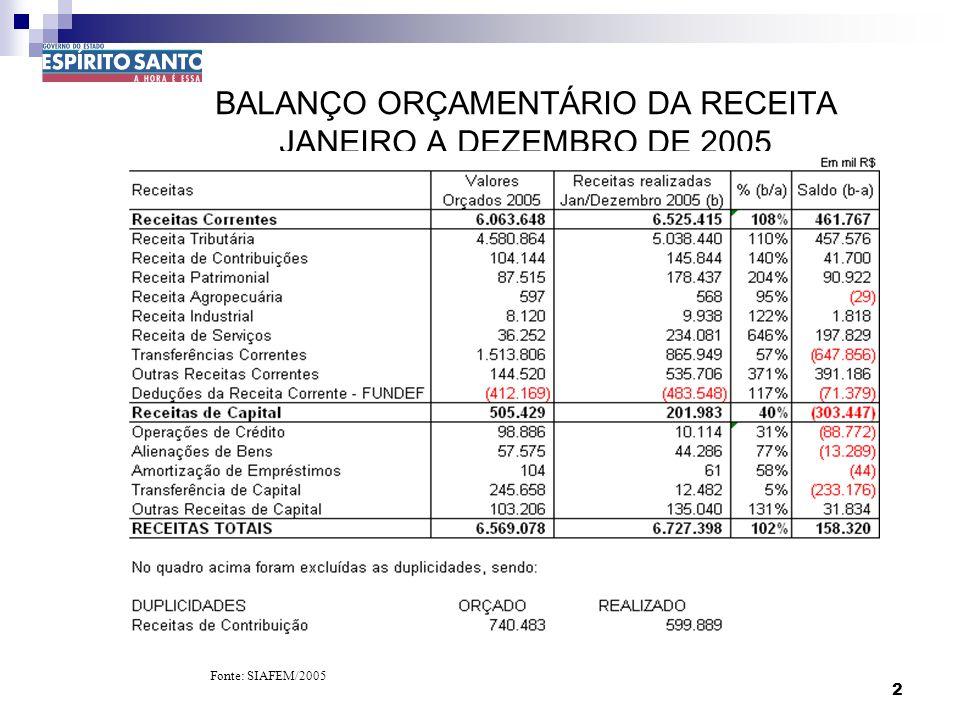 13 DEMONSTR. DOS RESULTADOS E DOS LIMITES GASTOS COM EDUCAÇÃO E SAÚDE JANEIRO A DEZEMBRO DE 2005