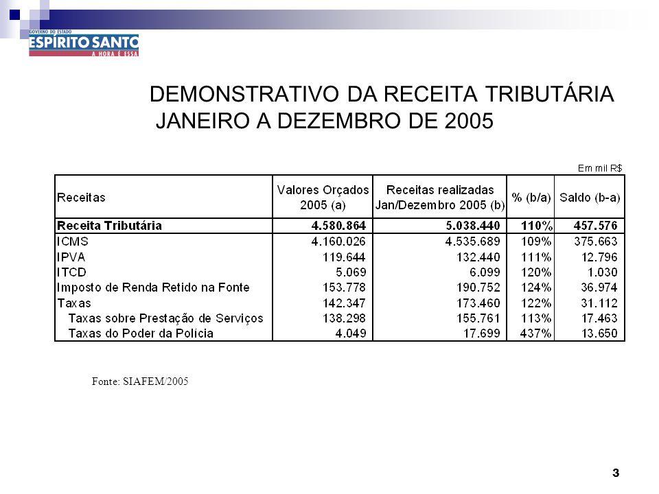 3 DEMONSTRATIVO DA RECEITA TRIBUTÁRIA JANEIRO A DEZEMBRO DE 2005 Fonte: SIAFEM/2005