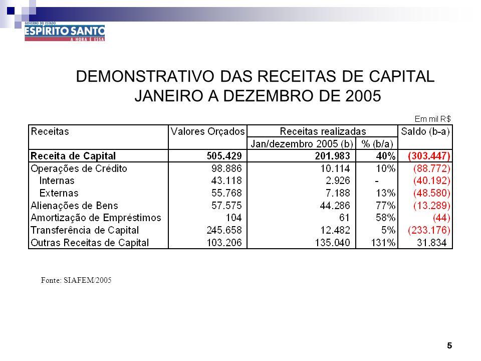 5 DEMONSTRATIVO DAS RECEITAS DE CAPITAL JANEIRO A DEZEMBRO DE 2005 Fonte: SIAFEM/2005