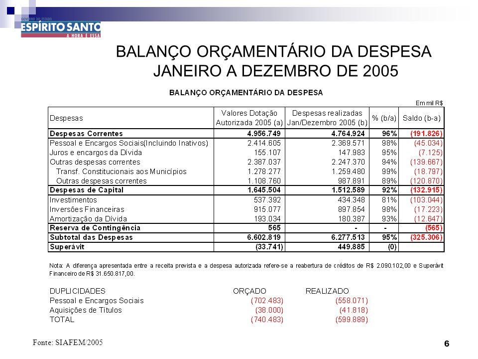 6 BALANÇO ORÇAMENTÁRIO DA DESPESA JANEIRO A DEZEMBRO DE 2005 Fonte: SIAFEM/2005