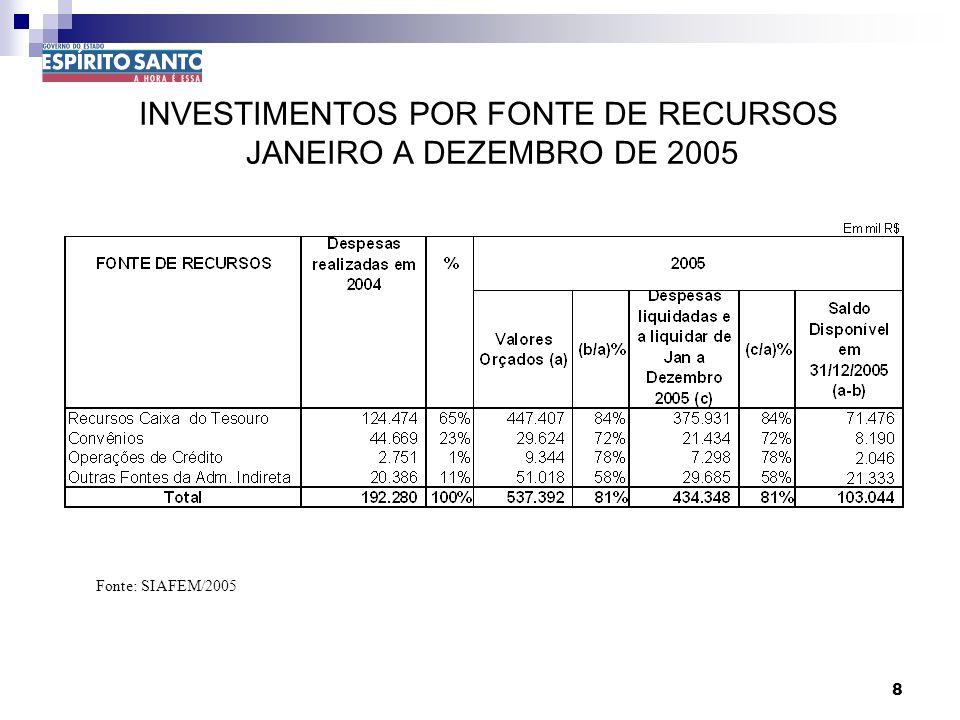 9 DEMONSTRATIVO DE RESULTADO PRIMÁRIO JANEIRO A DEZEMBRO DE 2005 1/2 Fonte: SIAFEM/2005