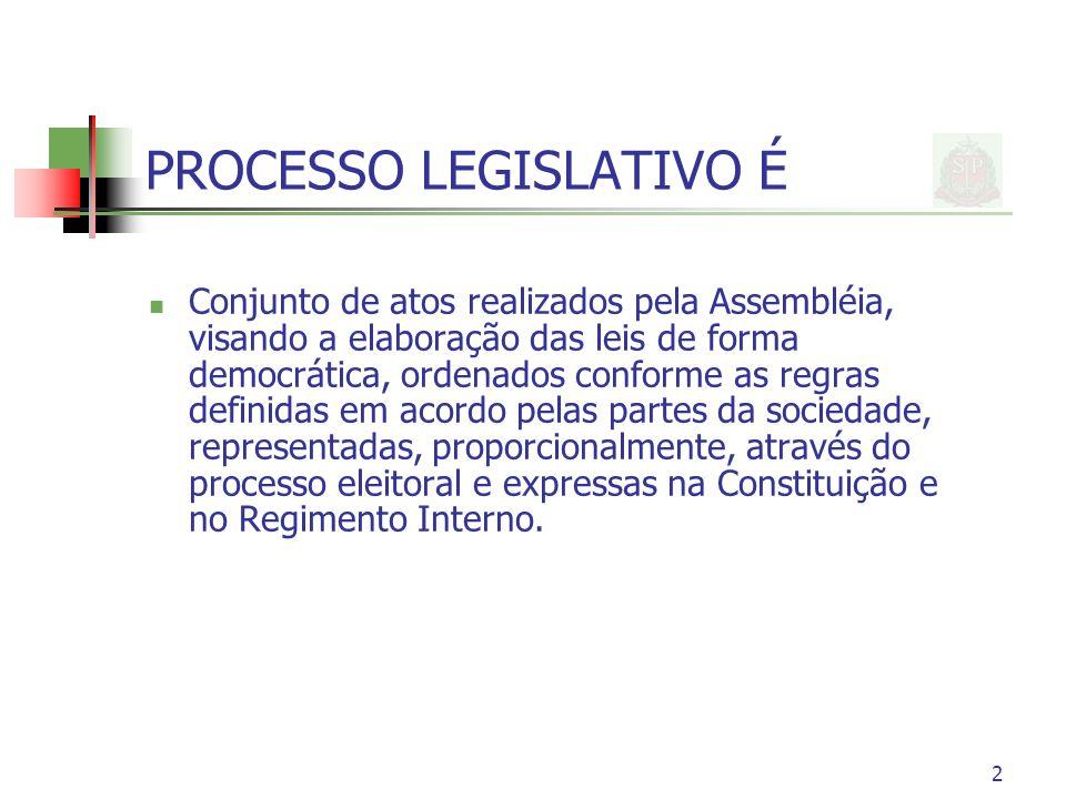 2 PROCESSO LEGISLATIVO É Conjunto de atos realizados pela Assembléia, visando a elaboração das leis de forma democrática, ordenados conforme as regras definidas em acordo pelas partes da sociedade, representadas, proporcionalmente, através do processo eleitoral e expressas na Constituição e no Regimento Interno.