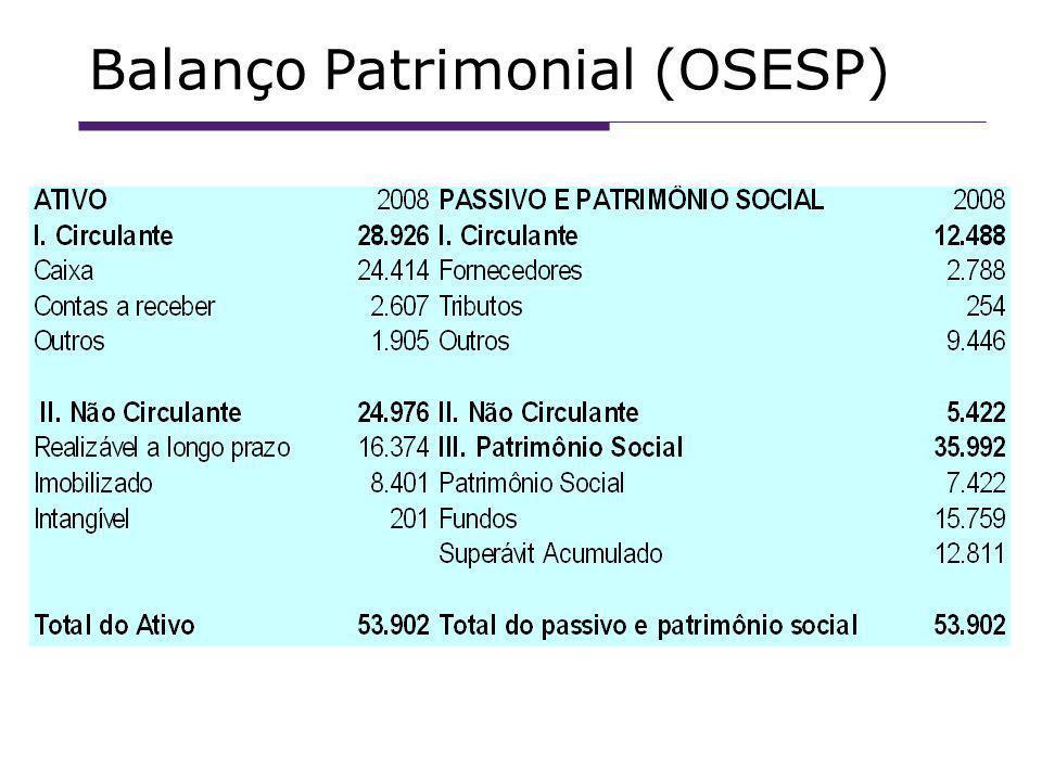 Balanço Patrimonial (OSESP)