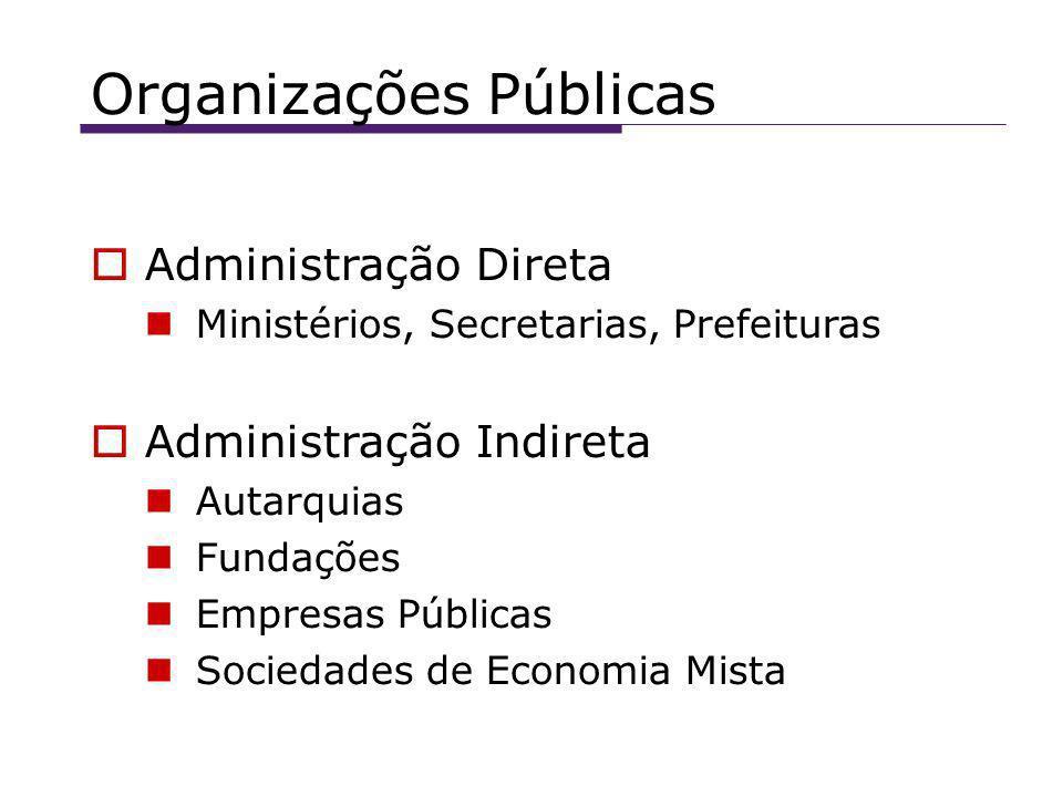 Organizações Públicas Administração Direta Ministérios, Secretarias, Prefeituras Administração Indireta Autarquias Fundações Empresas Públicas Sociedades de Economia Mista