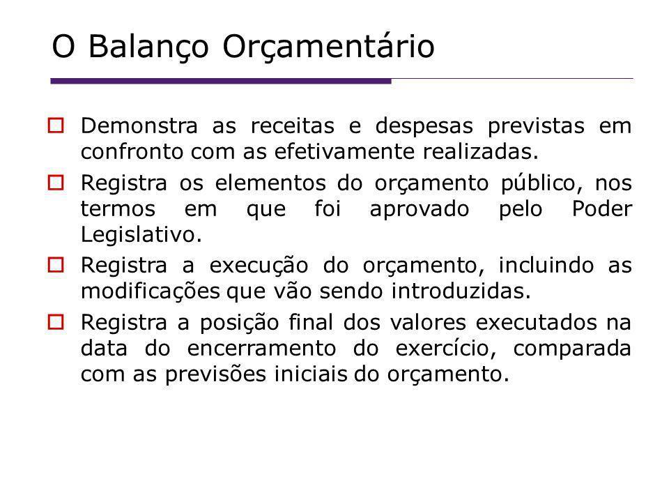 O Balanço Orçamentário Demonstra as receitas e despesas previstas em confronto com as efetivamente realizadas.