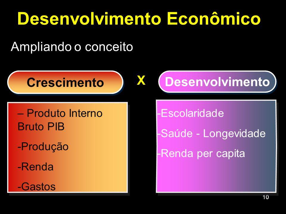 10 Ampliando o conceito Desenvolvimento Econômico Crescimento Desenvolvimento – Produto Interno Bruto PIB -Produção -Renda -Gastos -Escolaridade -Saúd