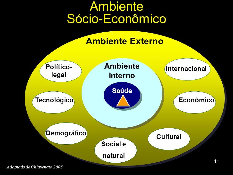 11 Ambiente Sócio-Econômico Ambiente Interno Ambiente Externo Adaptado de Chiavenato 2005 Político- legal Tecnológico Demográfico Social e natural Cul