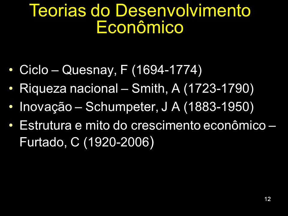12 Ciclo – Quesnay, F (1694-1774) Riqueza nacional – Smith, A (1723-1790) Inovação – Schumpeter, J A (1883-1950) Estrutura e mito do crescimento econô