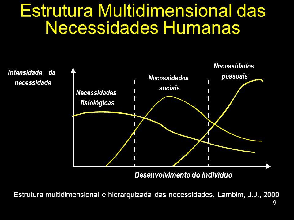 9 Intensidade da necessidade Necessidades fisiológicas Necessidades sociais Necessidades pessoais Desenvolvimento do indivíduo Estrutura multidimensio