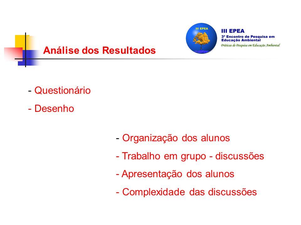 Análise dos Resultados - Organização dos alunos - Trabalho em grupo - discussões - Apresentação dos alunos - Complexidade das discussões - Questionário - Desenho