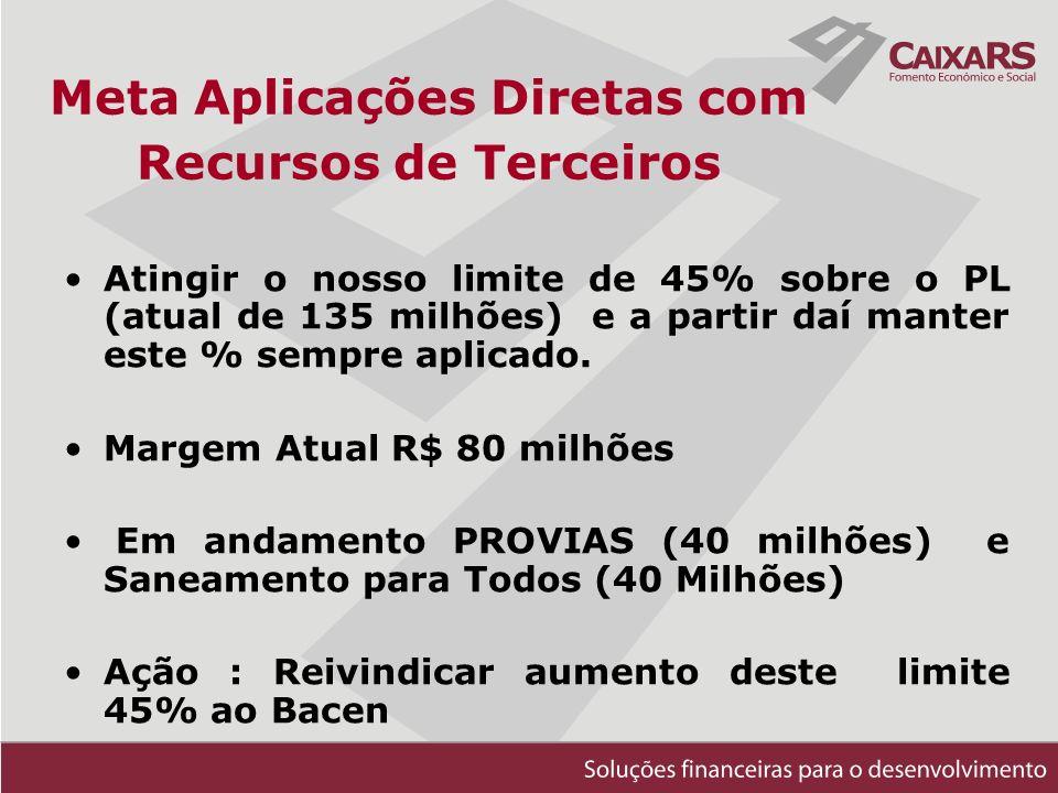 Meta Aplicações Diretas com Recursos de Terceiros Atingir o nosso limite de 45% sobre o PL (atual de 135 milhões) e a partir daí manter este % sempre aplicado.