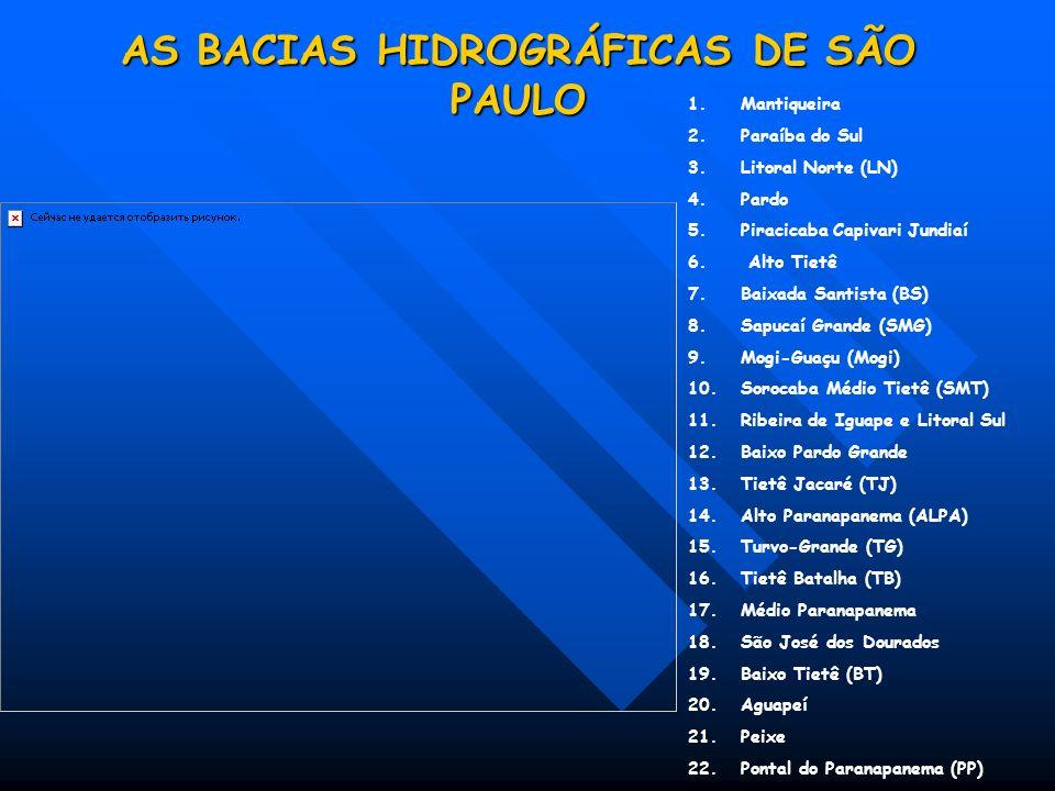 AS BACIAS HIDROGRÁFICAS DE SÃO PAULO 1.Mantiqueira 2.Paraíba do Sul 3.Litoral Norte (LN) 4.Pardo 5.Piracicaba Capivari Jundiaí 6.