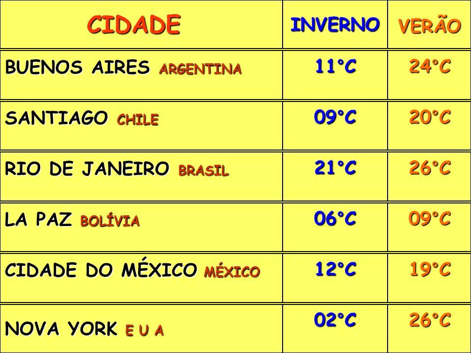 CIDADE CIDADEINVERNOVERÃO BUENOS AIRES ARGENTINA 11°C24°C SANTIAGO CHILE 09°C20°C RIO DE JANEIRO BRASIL 21°C26°C LA PAZ BOLÍVIA 06°C09°C CIDADE DO MÉXICO MÉXICO 12°C19°C NOVA YORK E U A 02°C26°C
