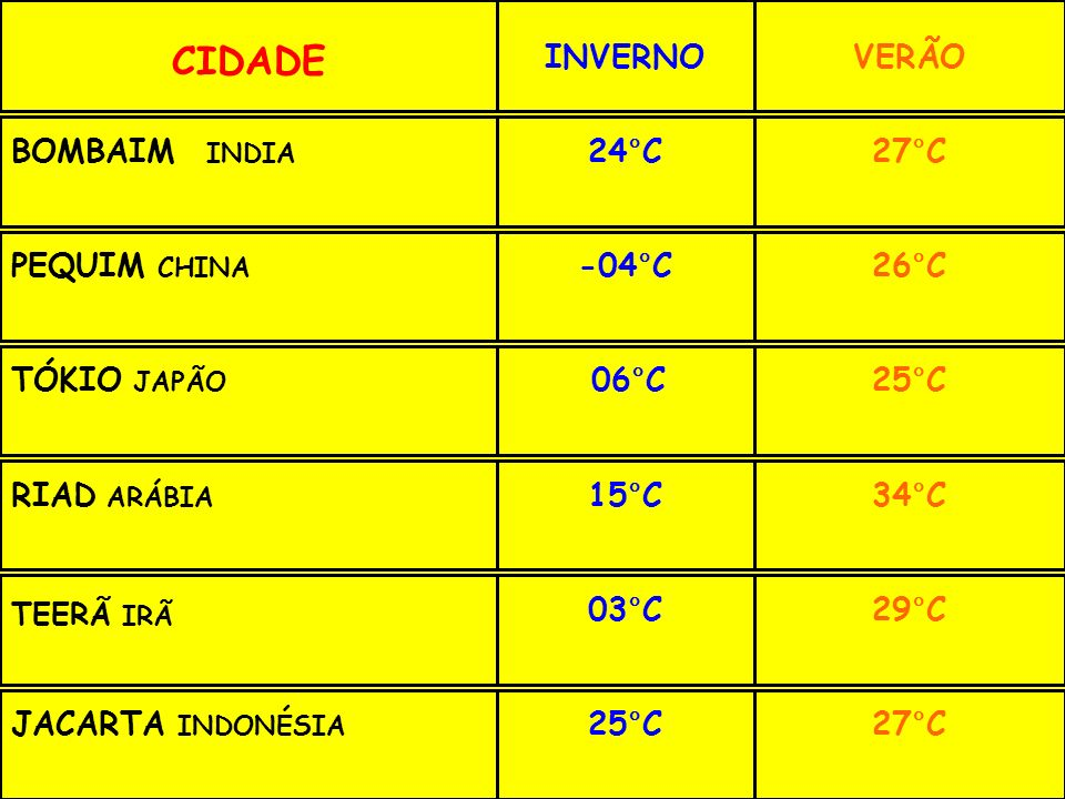 CIDADE INVERNOVERÃO BOMBAIM INDIA 24°C27°C PEQUIM CHINA -04°C26°C TÓKIO JAPÃO 06°C25°C RIAD ARÁBIA 15°C34°C TEERÃ IRÃ 03°C29°C JACARTA INDONÉSIA 25°C27°C