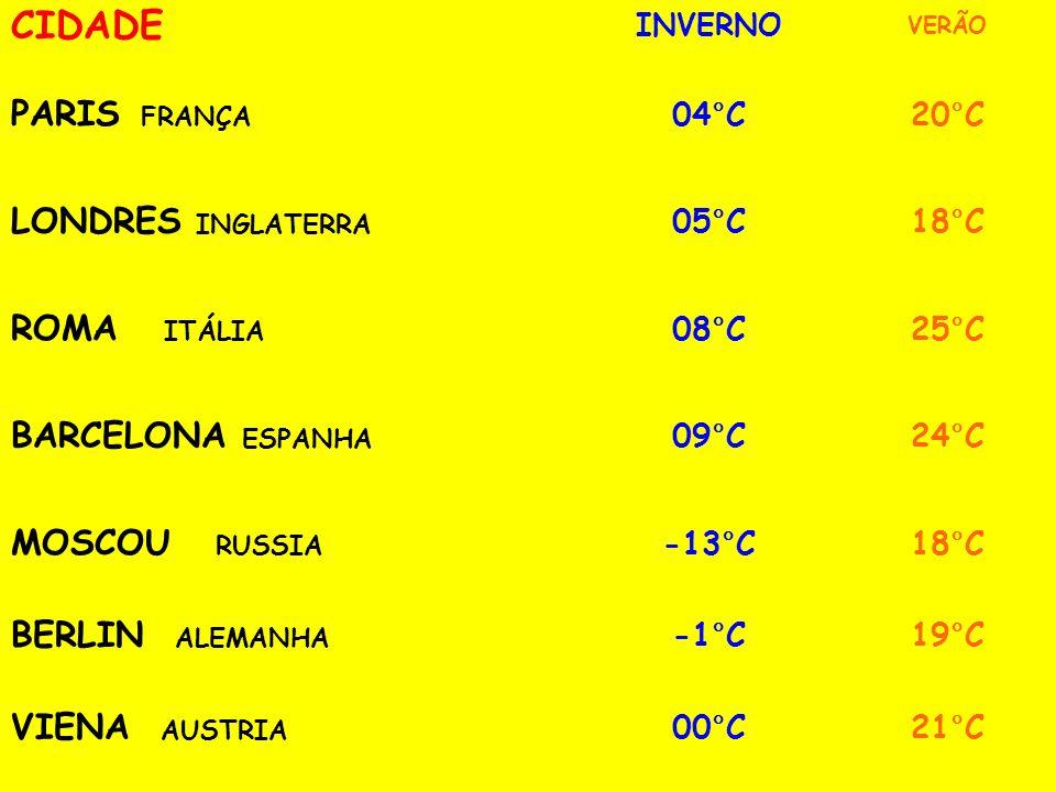 CIDADE INVERNO VERÃO PARIS FRANÇA 04°C20°C LONDRES INGLATERRA 05°C18°C ROMA ITÁLIA 08°C25°C BARCELONA ESPANHA 09°C24°C MOSCOU RUSSIA -13°C18°C BERLIN ALEMANHA -1°C19°C VIENA AUSTRIA 00°C21°C