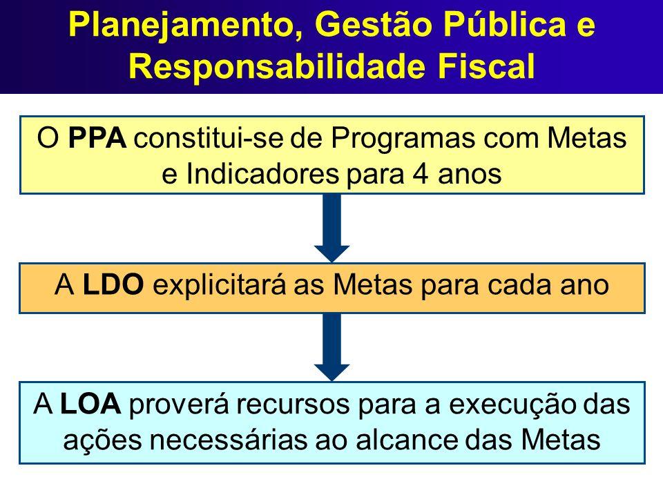 Planejamento, Gestão Pública e Responsabilidade Fiscal A LDO explicitará as Metas para cada ano O PPA constitui-se de Programas com Metas e Indicadore