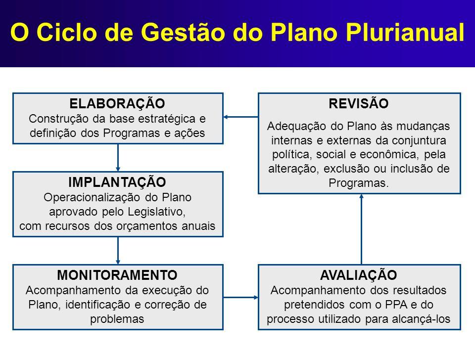 O Ciclo de Gestão do Plano Plurianual ELABORAÇÃO Construção da base estratégica e definição dos Programas e ações IMPLANTAÇÃO Operacionalização do Pla
