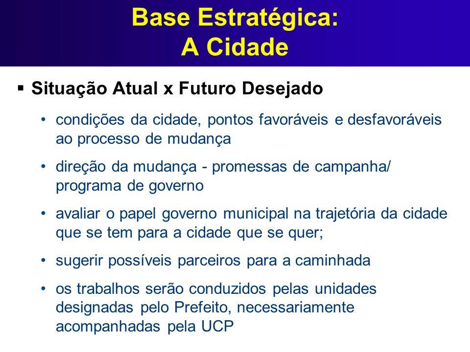 Base Estratégica: A Cidade Situação Atual x Futuro Desejado condições da cidade, pontos favoráveis e desfavoráveis ao processo de mudança direção da m