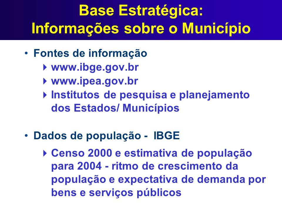 Base Estratégica: Informações sobre o Município Fontes de informação www.ibge.gov.br www.ipea.gov.br Institutos de pesquisa e planejamento dos Estados